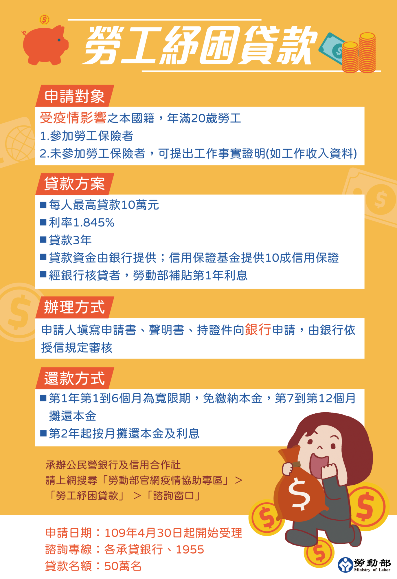 【彙整版】10萬元勞工紓困貸款首年免息 30日全國開辦