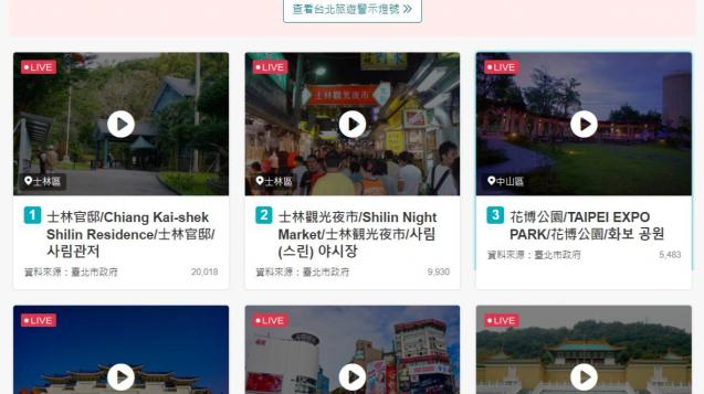 去年4月起推出景點即時影像系統,現共提供25支即時影像畫面,點位囊括北市知名景點、場館等,供民眾連假出遊參考使用。