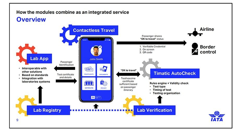 航空公司旅客需要全球統一的Covid-19 旅行通行證